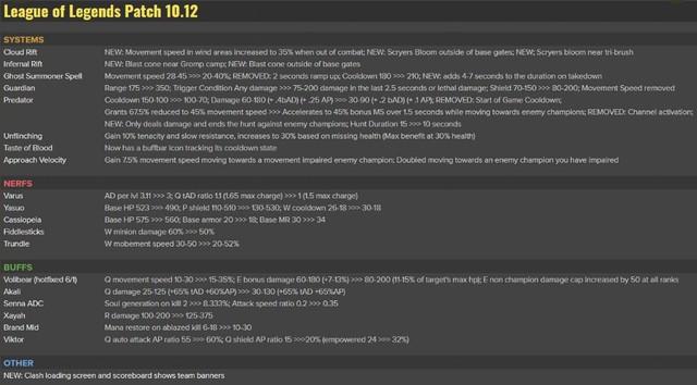 Chi tiết cập nhật 10.12 - Riot Games bất ngờ nerf cực nặng Yasuo, đặc biệt là chiêu Tường Gió - Ảnh 2.