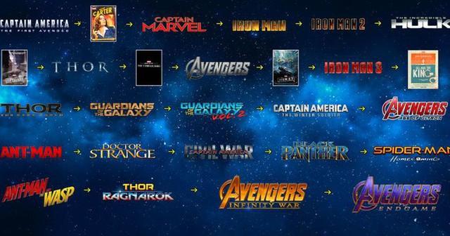 """Thán phục trước """"độ rảnh"""" của fan Marvel: Sắp xếp từng cảnh phim trong 23 bom tấn MCU theo trình tự thời gian cho dễ hiểu - Ảnh 1."""