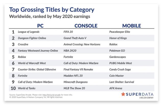 Bất chấp bị Call of Duty Mobile vượt mặt, PUBG Mobile vẫn đang nắm giữ điều ghê gớm mà phải rất lâu nữa mới có người vượt qua - Ảnh 2.