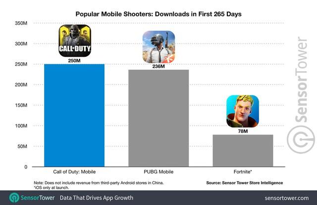 Bất chấp bị Call of Duty Mobile vượt mặt, PUBG Mobile vẫn đang nắm giữ điều ghê gớm mà phải rất lâu nữa mới có người vượt qua - Ảnh 1.