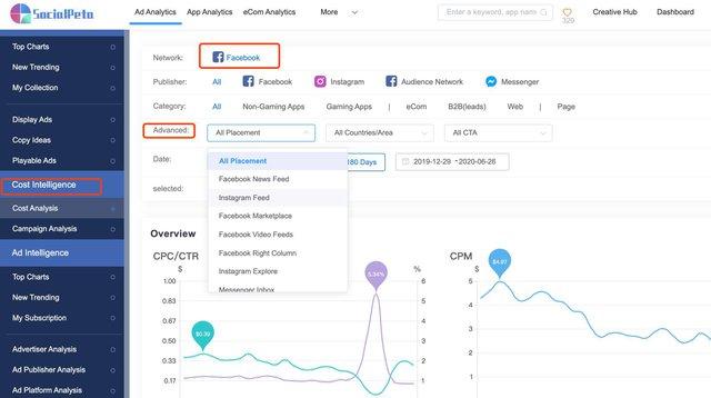 Làm thế nào để đặt ngân sách hiệu quả cho quảng cáo Facebook? - Ảnh 2.