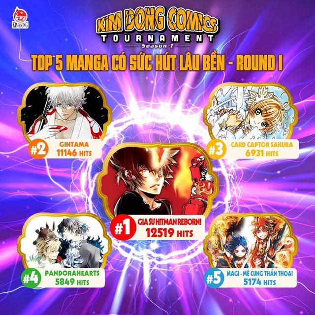 Điểm lại hành trình của 5 bộ manga vào chung kết Kim Đồng Comics Tournament: Ai cũng xứng đáng lên ngôi vương! - Ảnh 4.