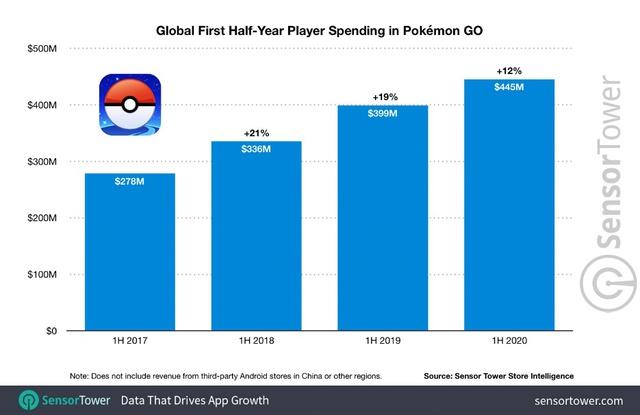 Pokémon Go chạm mốc doanh thu 3.6 tỷ đô la trong vòng 4 năm ra mắt - Ảnh 2.