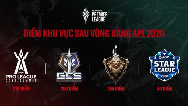 Liên Quân Mobile: Team Flash và Saigon Phantom có khả năng tạo nên một trận Siêu Kinh Điển tại APL 2020? - Ảnh 5.