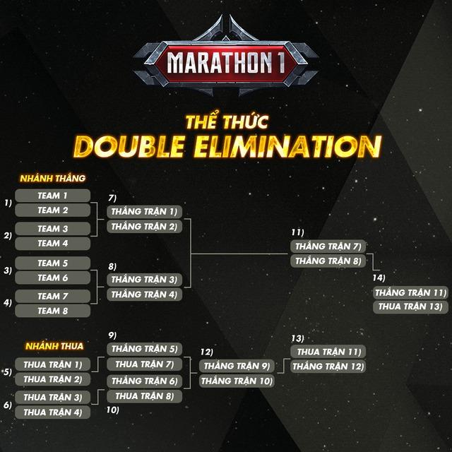 Khai mở một tuần, Liên Quân Marathon 2020 đã hút đông đảo game thủ cả nước tề tựu - Ảnh 4.