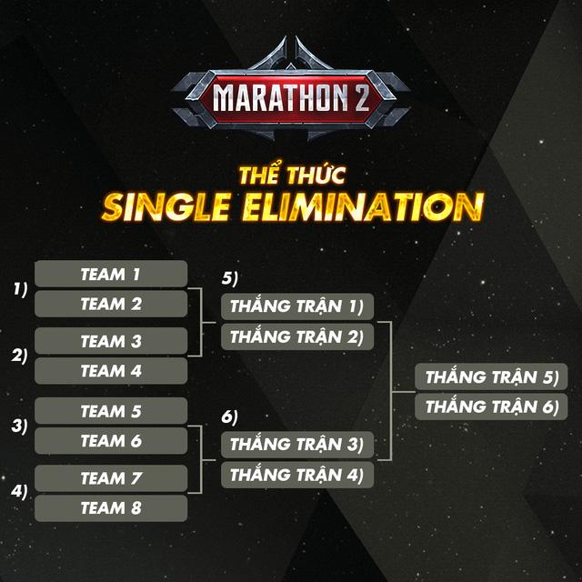 Khai mở một tuần, Liên Quân Marathon 2020 đã hút đông đảo game thủ cả nước tề tựu - Ảnh 5.
