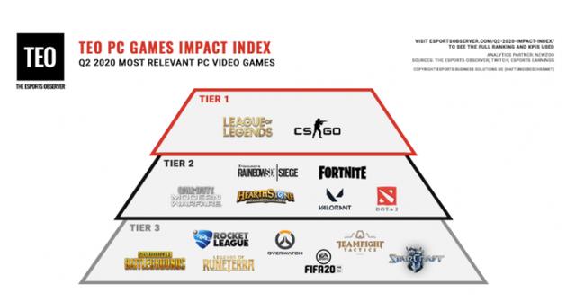 Những game Esports có ảnh hưởng lớn nhất quý II 2020 - LMHT và CS:GO tier1, PUBG sắp ra khỏi top10 - Ảnh 1.