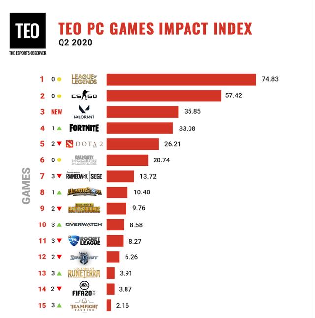 Những game Esports có ảnh hưởng lớn nhất quý II 2020 - LMHT và CS:GO tier1, PUBG sắp ra khỏi top10 - Ảnh 4.