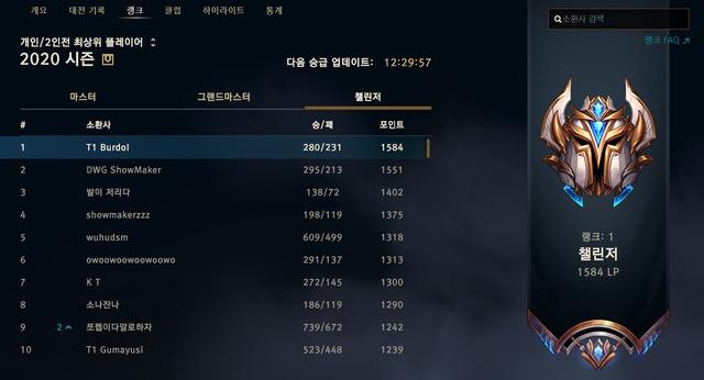 Lại thêm một thành viên của T1 soán ngôi top 1 Thách Đấu Hàn Quốc - Ảnh 1.