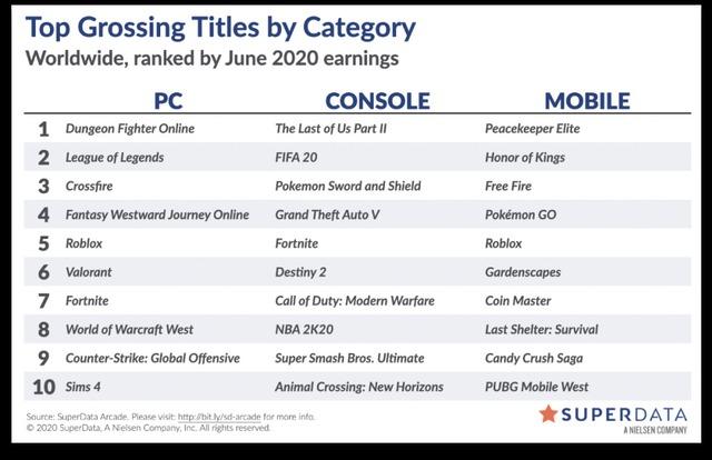 """Cộng đồng game thủ chỉ ra sự giống nhau bất giờ giữa Goku của Dragon Ball với """"tựa game sinh tồn nào đó"""" - Ảnh 5."""