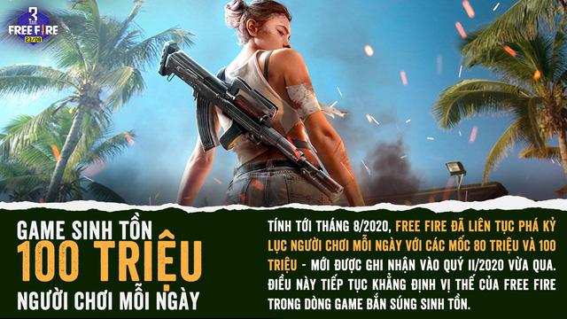 Game sinh tồn 100 triệu người chơi mỗi ngày và những con số ấn tượng của Free Fire sau 3 năm chạy bo - Ảnh 1.