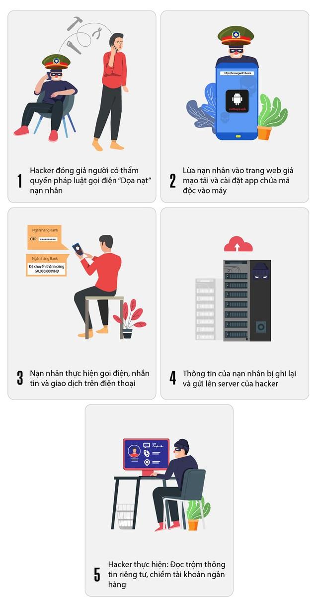 Phát hiện phần mềm ăn cắp mã OTP tấn công hàng trăm Smartphone ở Việt Nam - Ảnh 2.