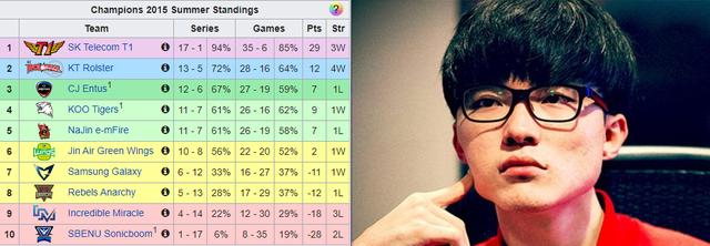 Damwon Gaming Nuguri nóng lòng phá kỷ lục hiệu số +29 của SKT T1 đã từng thiết lập - Ảnh 1.