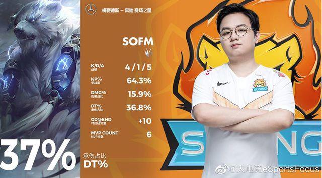 Quả cảm đánh bại đoàn quân của kkOma, SofM gánh team siêu lực giúp SN đòi lại top 4 - Ảnh 3.