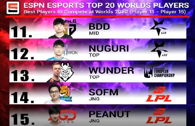 ESPN đánh giá SofM nằm trong top 3 người đi rừng hay nhất thế giới, vượt cả Karsa của Top Esports - Ảnh 3.