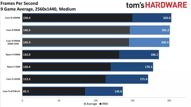 CPU nào thì không nghẽn cổ chai RTX 3080 - Ảnh 3.
