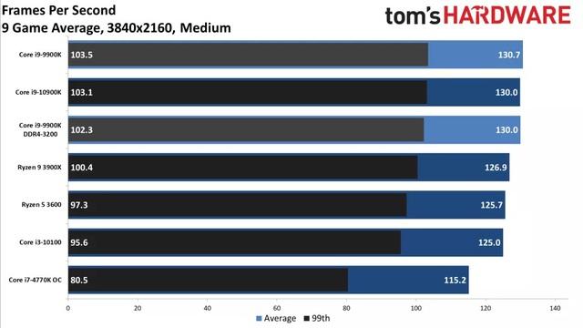 CPU nào thì không nghẽn cổ chai RTX 3080 - Ảnh 5.