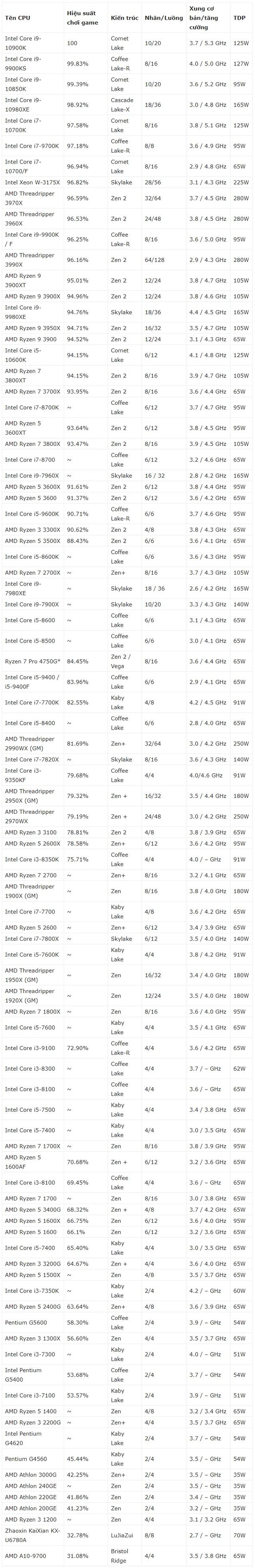 Bảng xếp hạng hiệu năng CPU 2020 - Ảnh 2.