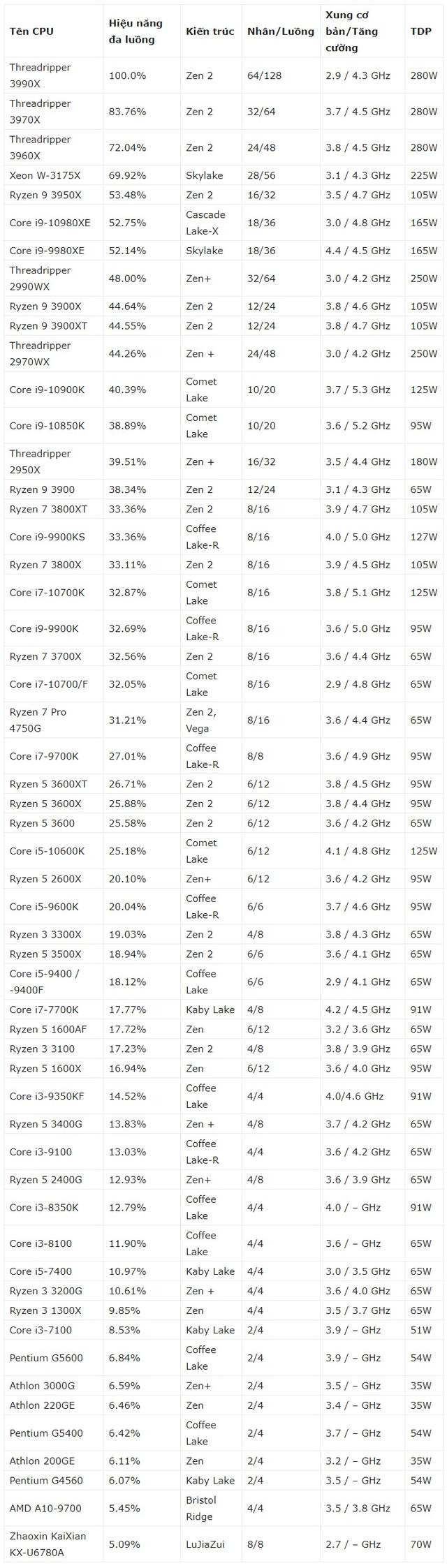 Bảng xếp hạng hiệu năng CPU 2020 - Ảnh 4.