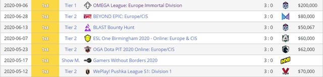 CKTG 2020 ngày mai bắt đầu, tuy nhiên có những giải đấu tầm cỡ không kém lại chẳng may mắn như vậy - Ảnh 3.