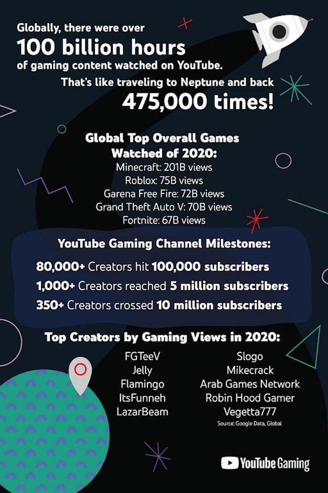 Choáng! Một tựa game Việt có tới 72 tỷ lượt xem trên YouTube, nhiều hơn cả GTA V tận 2 tỷ - Ảnh 1.