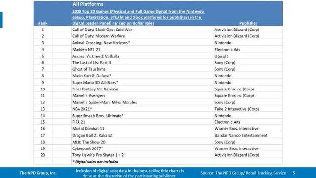Lần đầu tiên trong lịch sử, GTA V nằm ngoài top 20 tựa game bán chạy nhất năm - Ảnh 2.