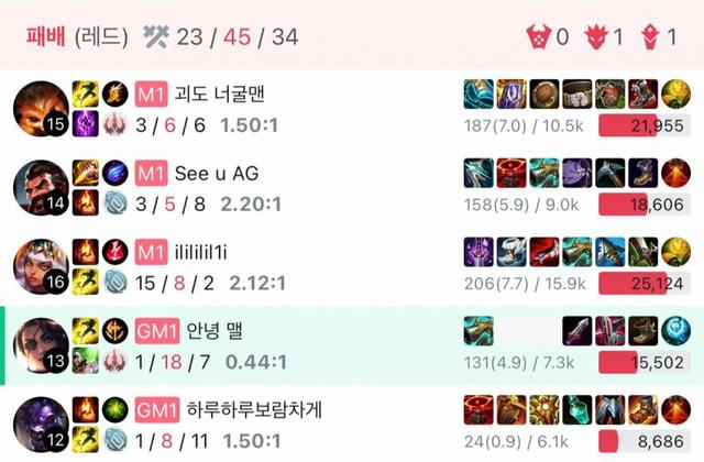 Feed tới 18 mạng trong 1 trận rank, tuyển thủ LCK bị cộng đồng Hàn Quốc chỉ trích, kêu gọi Riot phạt nặng - Ảnh 1.