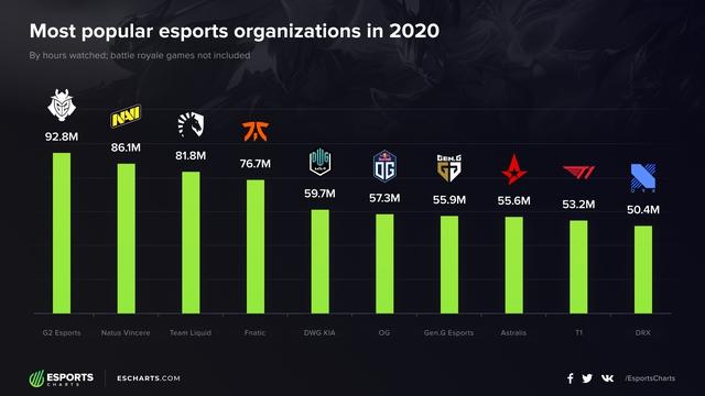 Lộ diện top 10 tổ chức Esports nổi tiếng nhất năm 2020 - Rạp xiếc G2 đứng đầu, T1 xếp áp chót - Ảnh 1.
