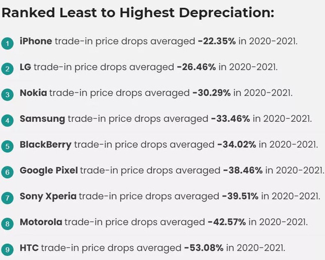 Android phones depreciate twice as fast as iPhones - Photo 2.