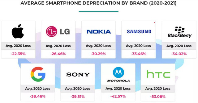 Android phones depreciate twice as fast as iPhones - Photo 3.