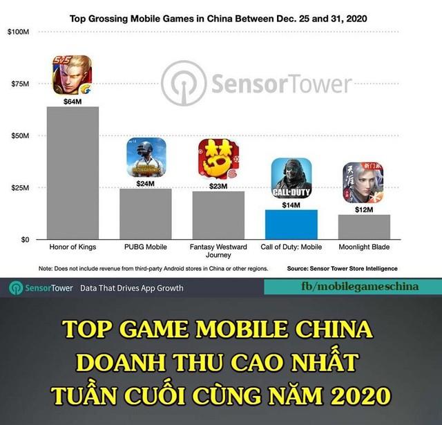 """Chỉ phát hành tại đúng 1 nước, game MOBA này vẫn có doanh thu gấp 2.5 lần PUBG Mobile, Tốc Chiến """"không có tuổi"""" - Ảnh 2."""