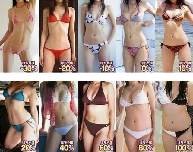 Thực hiện khảo sát để tìm ra vóc dáng hot girl được ưa chuộng nhất, YouTuber ngỡ ngàng khi biết lựa chọn của đa số chàng trai - Ảnh 2.