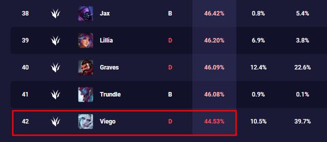 LMHT: Bất chấp tỷ lệ thắng lẹt đẹt, Riot Games vẫn hạnh phúc với sức mạnh hiện tại của Viego - Ảnh 1.