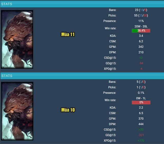 LMHT: Từ chỗ bị game thủ vứt xó, Udyr bỗng nhiên trở thành hot pick ở vị trí Đi rừng tại bản 11.2 - Ảnh 5.