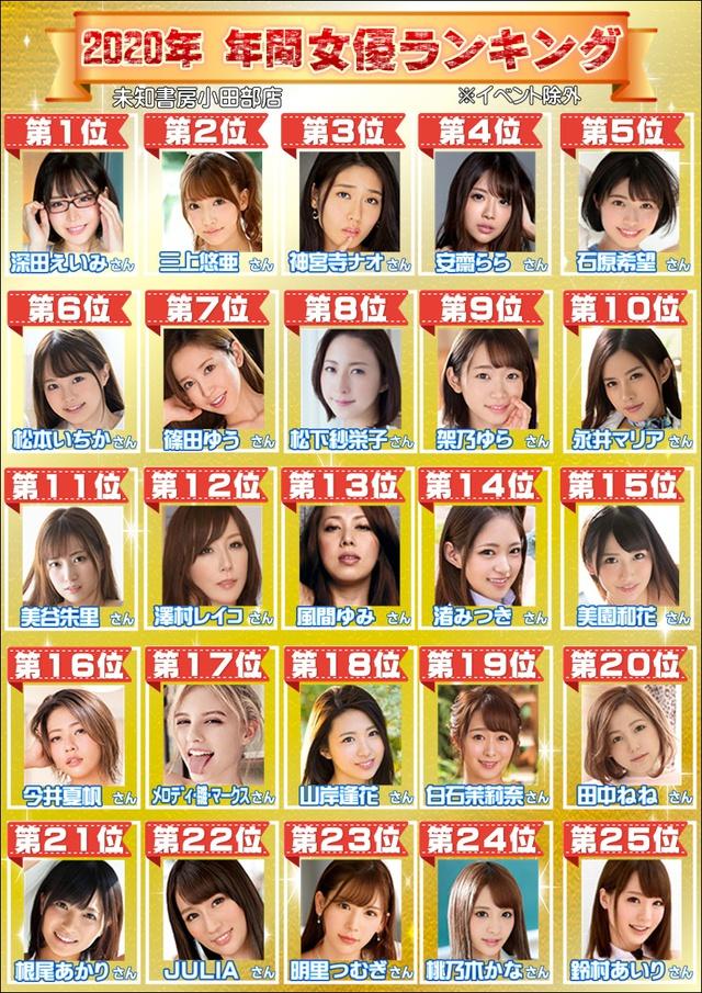 BXH diễn viên phim 18+ ăn khách nhất năm 2020: Eimi Fukada về đích số 1, Yua Mikami về hạng 2 - Ảnh 2.