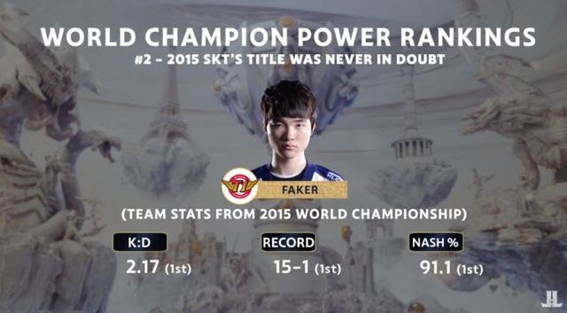 Đội hình Samsung White 2014 mạnh hơn SKT T1 2015? - Ảnh 2.