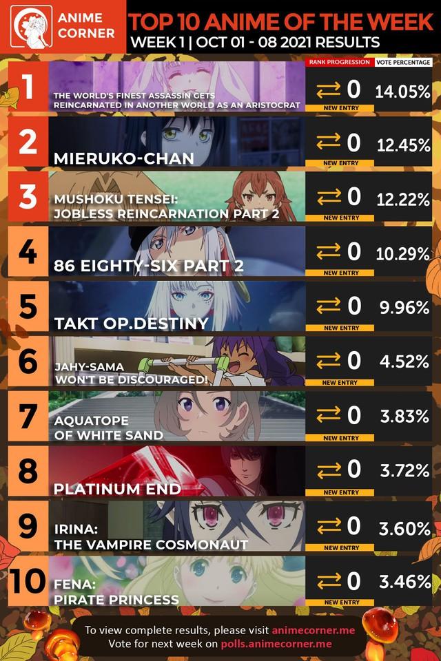 Sau 7 ngày phát sóng, bảng xếp hạng anime được yêu thích mùa thu 2021 chứng kiến nhiều bất ngờ thú vị - Ảnh 1.