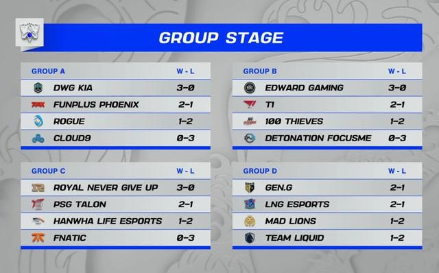 HLE có thành tích kém nhất trong số 8 đội Trung - Hàn sau 3 trận vòng bảng CKTG, cộng đồng LCK chỉ ra nguyên nhân chính - Ảnh 1.