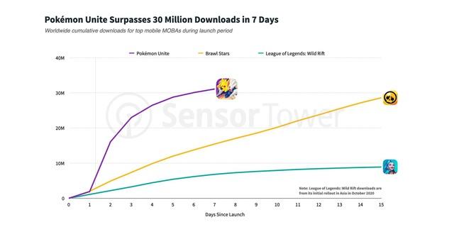 Pokémon Unite lập kỷ lục 25 triệu lượt tải về chỉ sau tuần đầu tiên, gấp 3 lần Tốc Chiến - Ảnh 3.