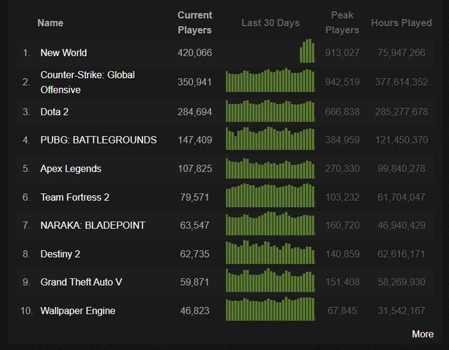 Sau 2 năm, ngôi vua Steam đã đổi chủ, không phải CS:GO, DOTA 2 cũng chẳng phải PUBG - Ảnh 1.