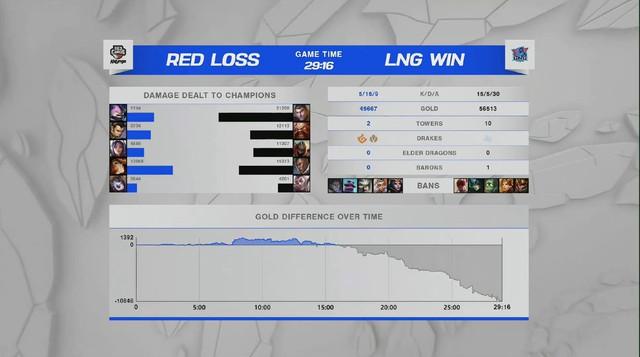 tuyển thủ LNG Esports muốn được thua để thử cảm giác đánh Bo5 -16335734385801852470214