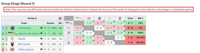 tuyển thủ LNG Esports muốn được thua để thử cảm giác đánh Bo5 Lng-1633573754487279135389