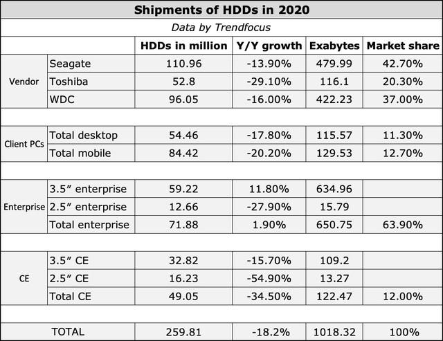 Đang là thời đại của SSD, nhưng điều bất ngờ là HDD vẫn sống và rất khỏe là đằng khác - Ảnh 2.