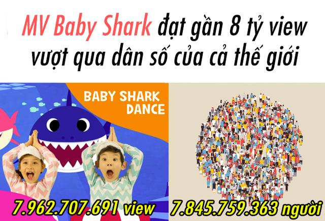MV Baby Shark gần chạm mốc 8 tỷ lượt xem, vượt qua cả tổng số người đang tồn tại trên Trái Đất - Ảnh 1.