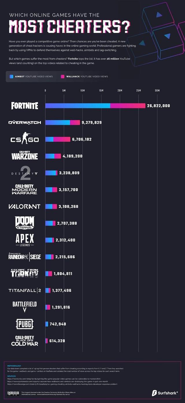 Bất ngờ với danh sách các tựa game bị hacker tấn công nhiều nhất, cả PUBG và siêu phẩm của Riot cùng xuất hiện trong top đầu - Ảnh 2.