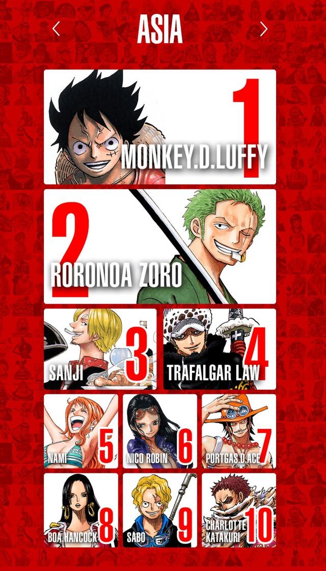 Top 100 nhân vật One Piece được yêu thích nhất trên thế giới, Luffy và Zoro thay nhau đứng đầu bảng ở mỗi khu vực - Ảnh 1.