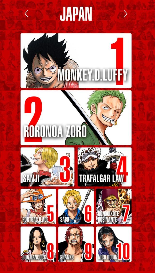 Top 100 nhân vật One Piece được yêu thích nhất trên thế giới, Luffy và Zoro thay nhau đứng đầu bảng ở mỗi khu vực - Ảnh 3.