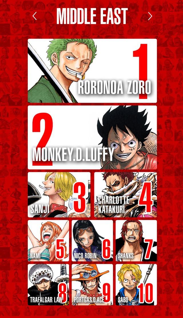 Top 100 nhân vật One Piece được yêu thích nhất trên thế giới, Luffy và Zoro thay nhau đứng đầu bảng ở mỗi khu vực - Ảnh 5.