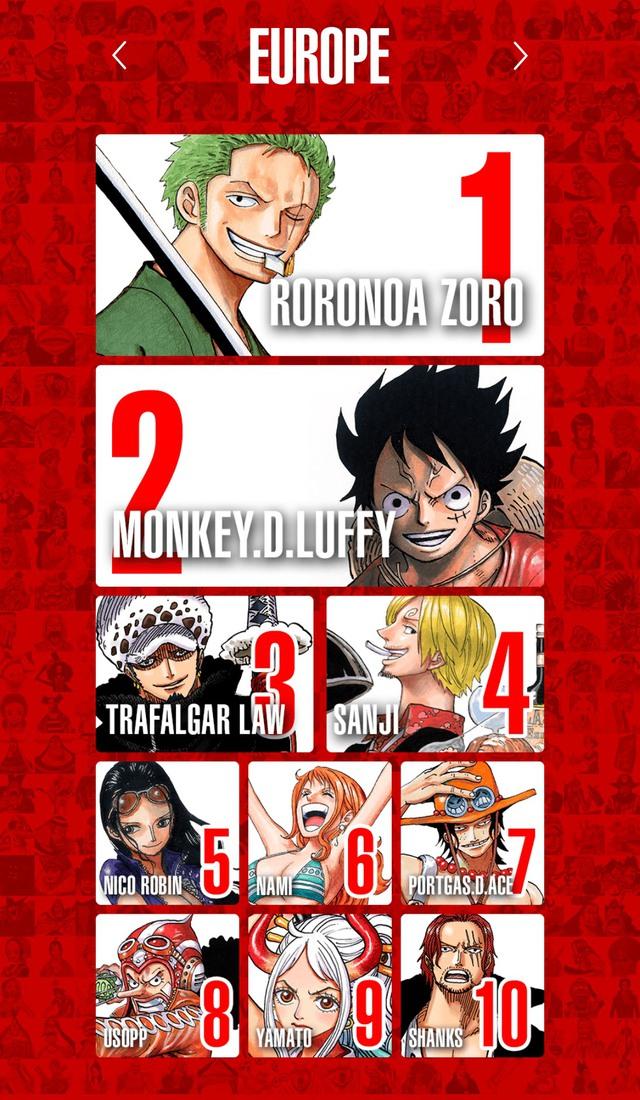 Top 100 nhân vật One Piece được yêu thích nhất trên thế giới, Luffy và Zoro thay nhau đứng đầu bảng ở mỗi khu vực - Ảnh 7.