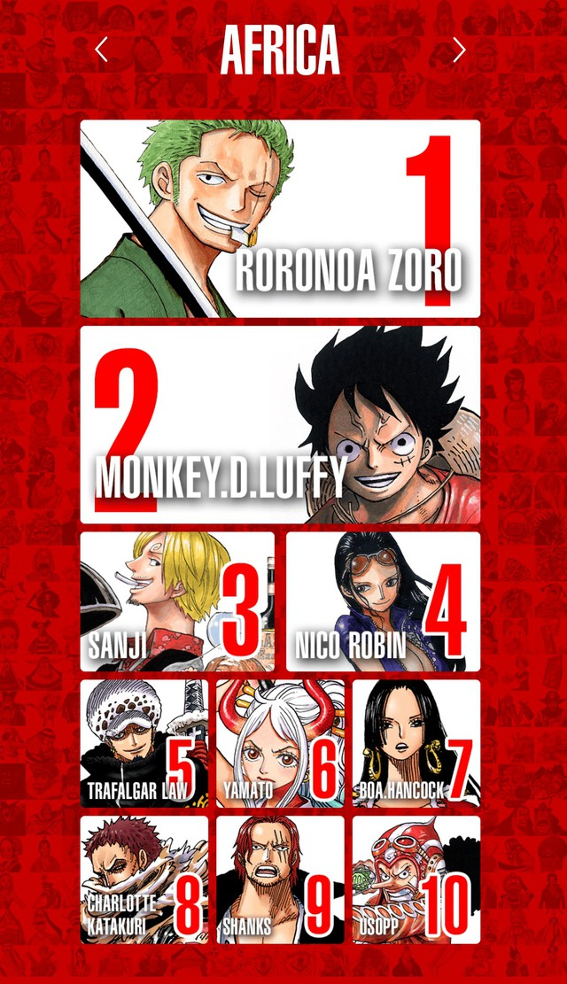 Top 100 nhân vật One Piece được yêu thích nhất trên thế giới, Luffy và Zoro thay nhau đứng đầu bảng ở mỗi khu vực - Ảnh 9.